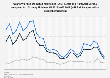 INTERNATIONAL PRICE OF LNG OBSERVATION