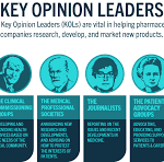 Key Opinion Leaders Must Be Readable